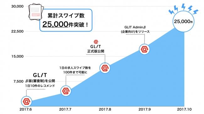 「スワイプするだけ」の求職アプリ「GLIT」、累計求人スワイプ数25000件を突破