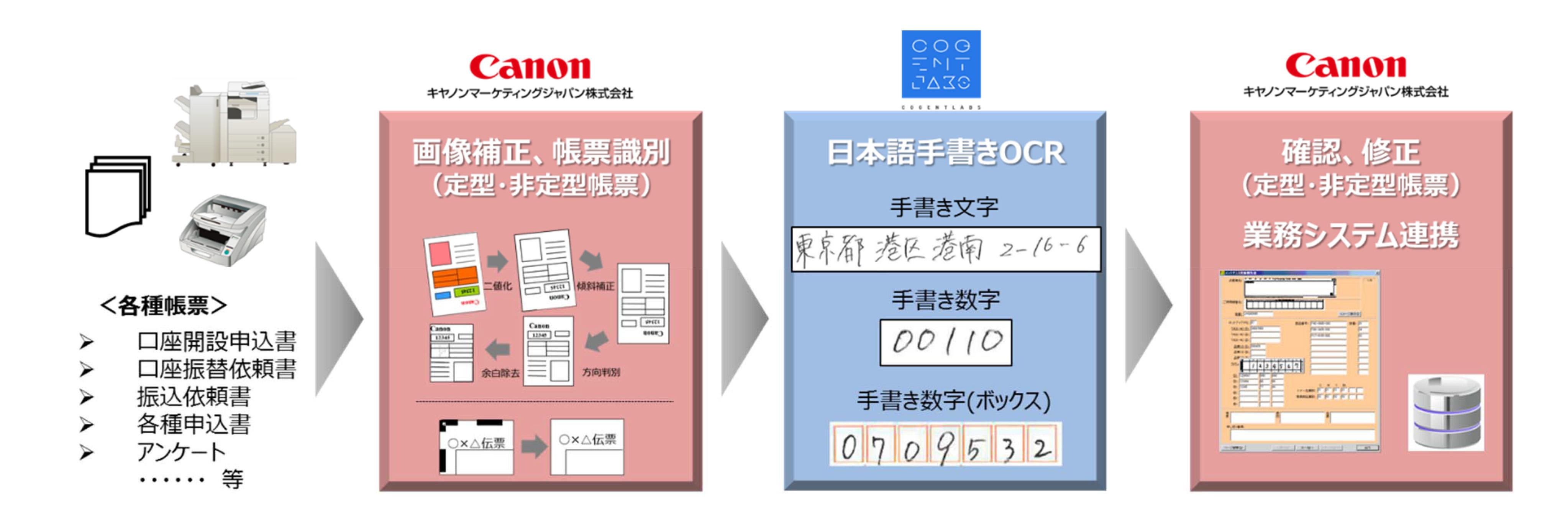 手書き資料をAI技術でデジタル化・人手不足を解消