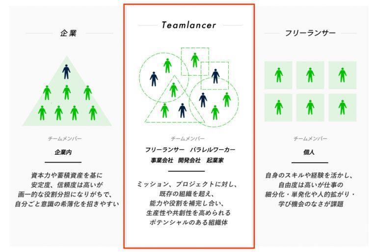 エンファクトリーのチーム支援プラットフォーム「Teamlancer」、機能をアップデート