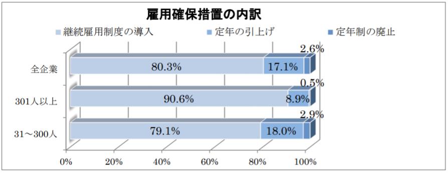 厚生労働省、2017年「高年齢者の雇用状況」を集計