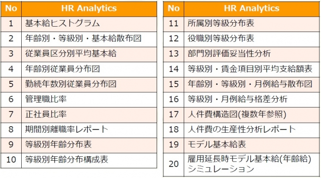 オデッセイ、人事戦略の立案を支援する「HR Analytics」の本格提供を開始