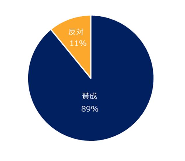 89%が「賛成」。「ミドルの転職」、雇用延長制度に関するアンケートを実施