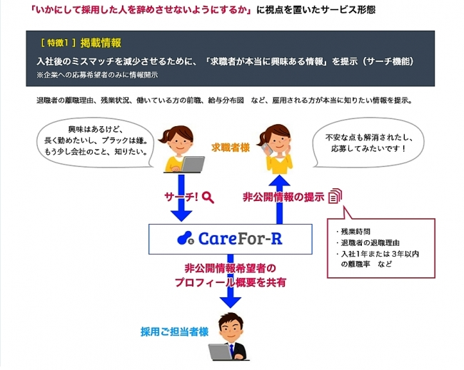 介護専門の転職・求人サービス「CareFor-R」、11月13日より開始