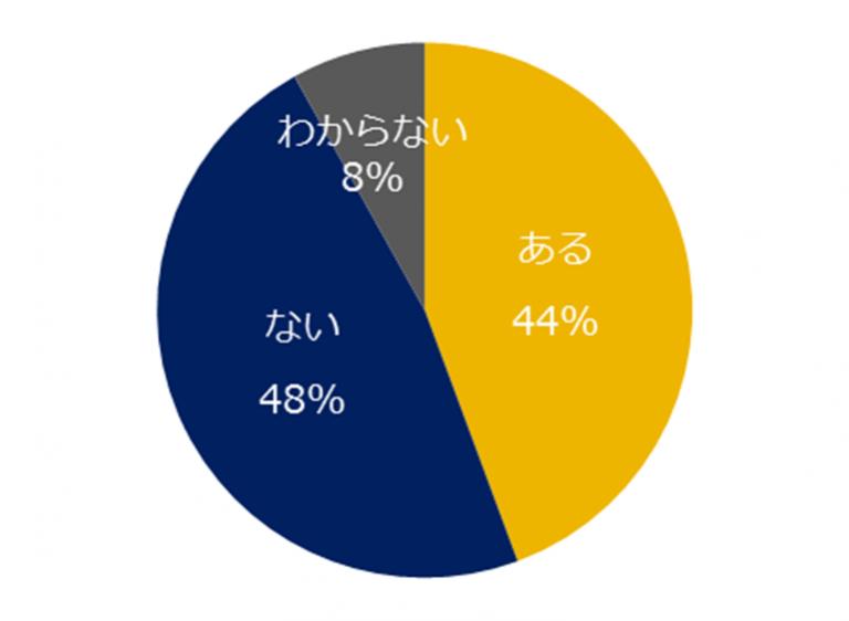 エン・ジャパン、正社員の「月給」に対する意識調査