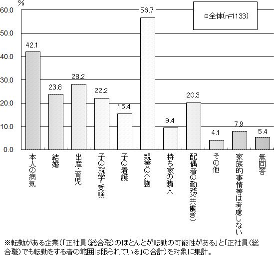 労働政策研究・研修機構、企業の転勤の実態に関する調査
