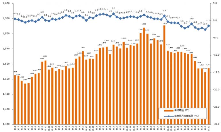 「エン派遣」三大都市圏の募集時平均時給レポート、2017年10月版を発表