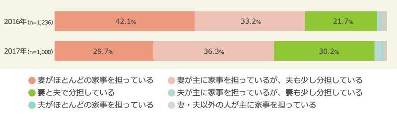 共働き夫婦の家事分担・夫の分担率は平均30%
