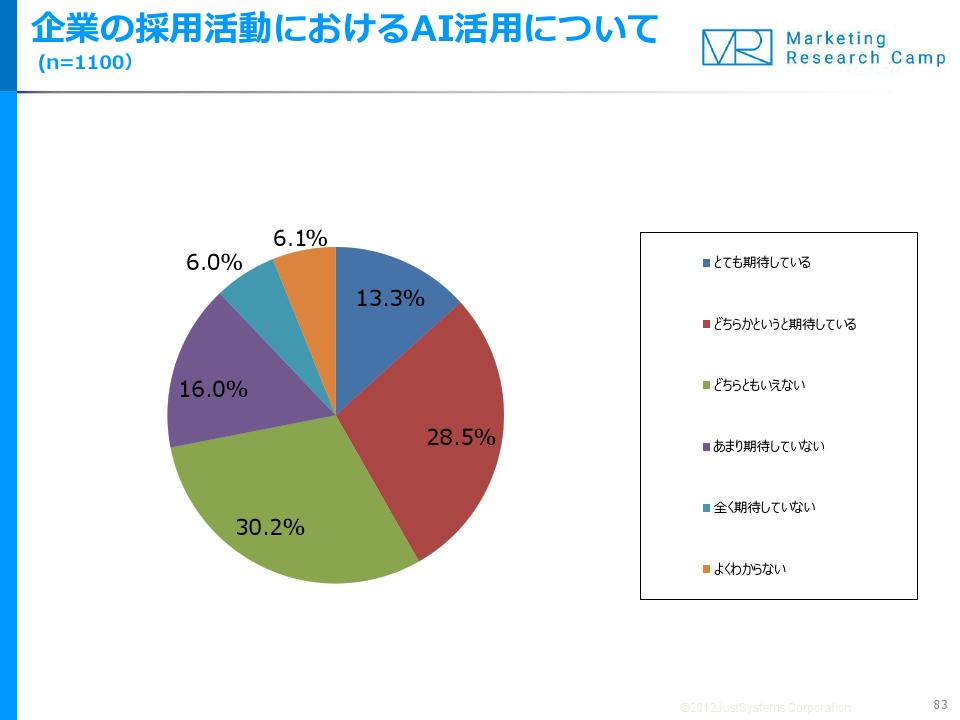 採用活動でのAI活用、41.8%の人が「期待」。ジャストシステム調査