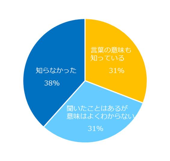 65%が「賛成」。エン派遣、「同一労働同一賃金」についてアンケート調査を実施