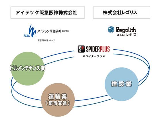 アイテック阪急阪神とレゴリス、「働き方改革」に向けiPad活用システムを共同開発
