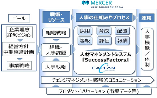 マーサージャパンとキャプラン、「グローバルタレントマネジメント」で協業