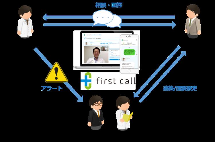 医療相談「first call for Business」、人事・産業医へ対応を促すアラート機能をリリース