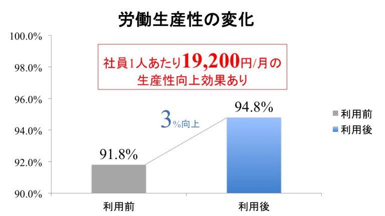 腰痛対策アプリ「ポケットセラピスト」、社員1人19200円/月の生産性向上を実現