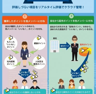 リアルタイム人事評価システム「評価ポイント」、「いいね!」ポイント機能を提供開始