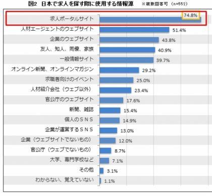 62.4%が日本での就労に好意的。「日本で働くことに関するアンケート調査」
