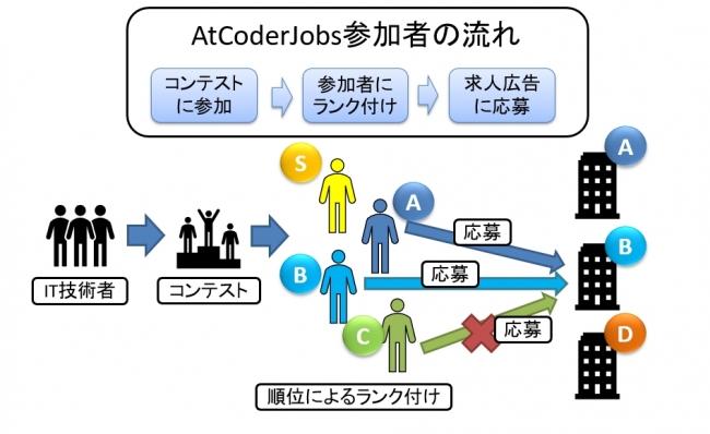 プログラミングコンテスト就職・転職サービス「AtCoderJobs」、提供を決定