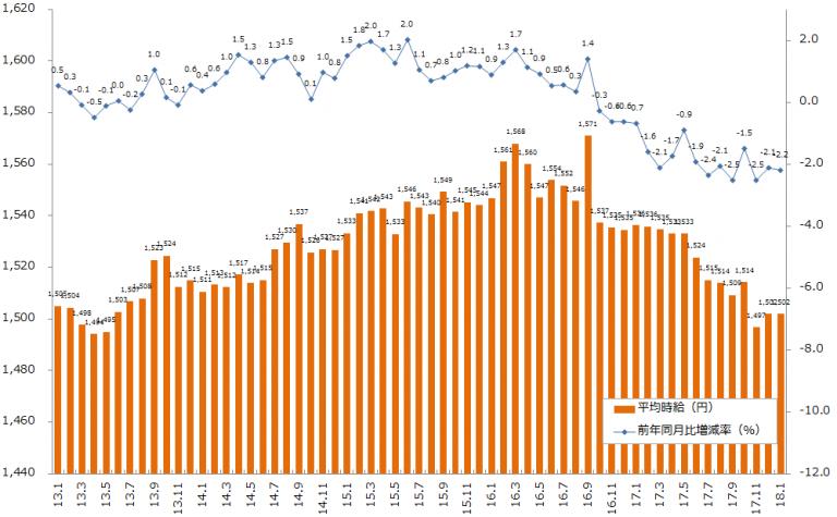 2018年1月度の派遣平均時給は、1502円。「エン派遣」募集時平均時給集計