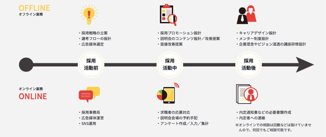 中小・ベンチャー企業向け人事特化型新サービス「HELP YOU人事」提供開始