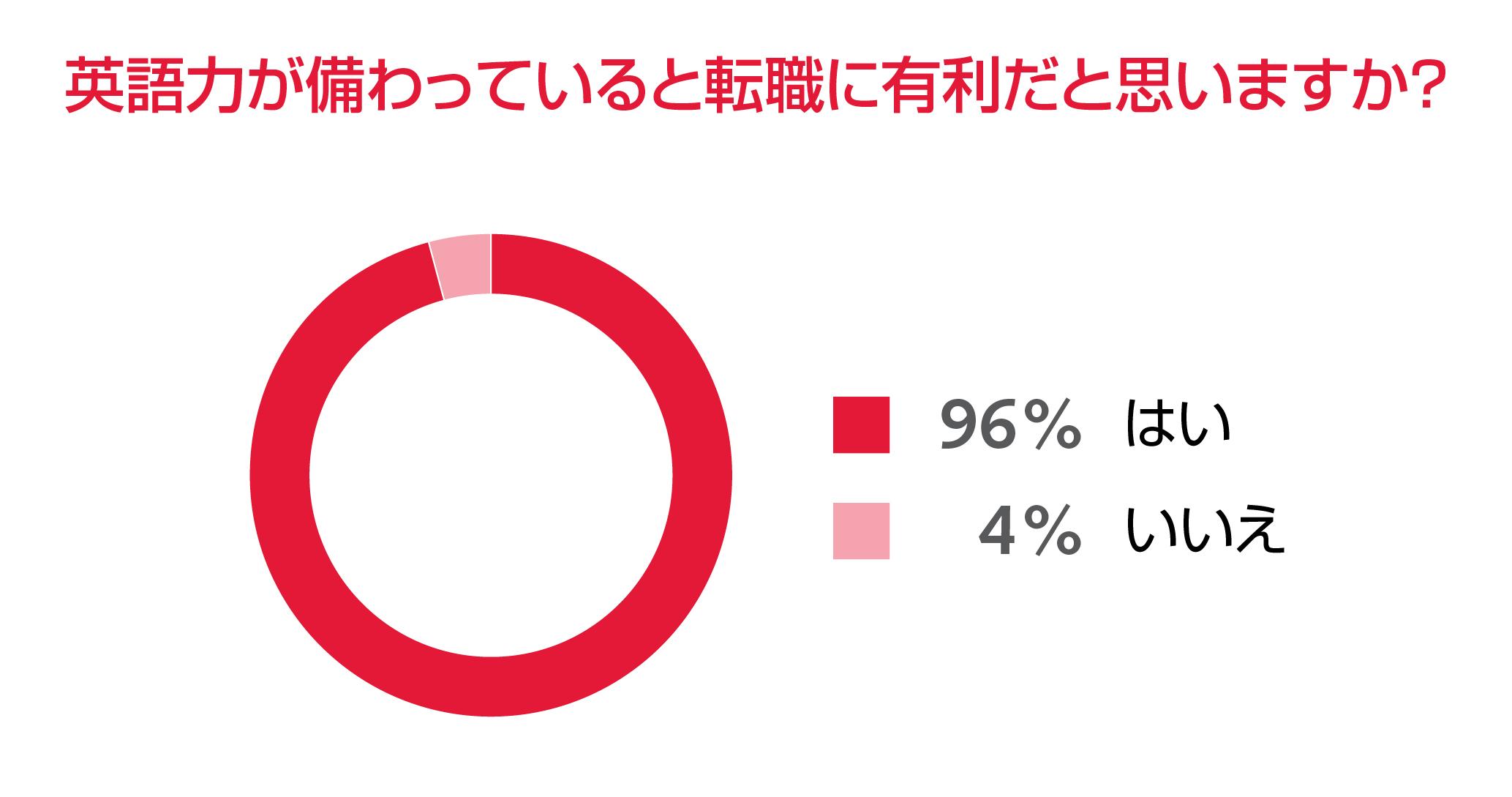 グローバル人材も、8割以上が「英語力」を強化中。ロバート・ウォルターズ・ジャパン調査