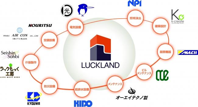 商空間テック企業・ラックランド、就労可能年齢を65歳から85歳に延長