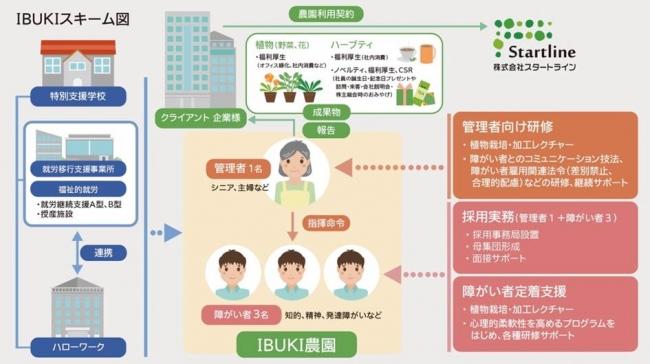 婚活のパートナーエージェント、横浜市の農園で障がい者雇用を促進