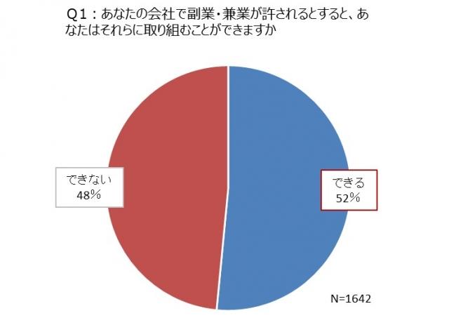 首都圏勤務の管理職が考える「副業・兼業」「働き方」「地方転職」。日本人材機構調査
