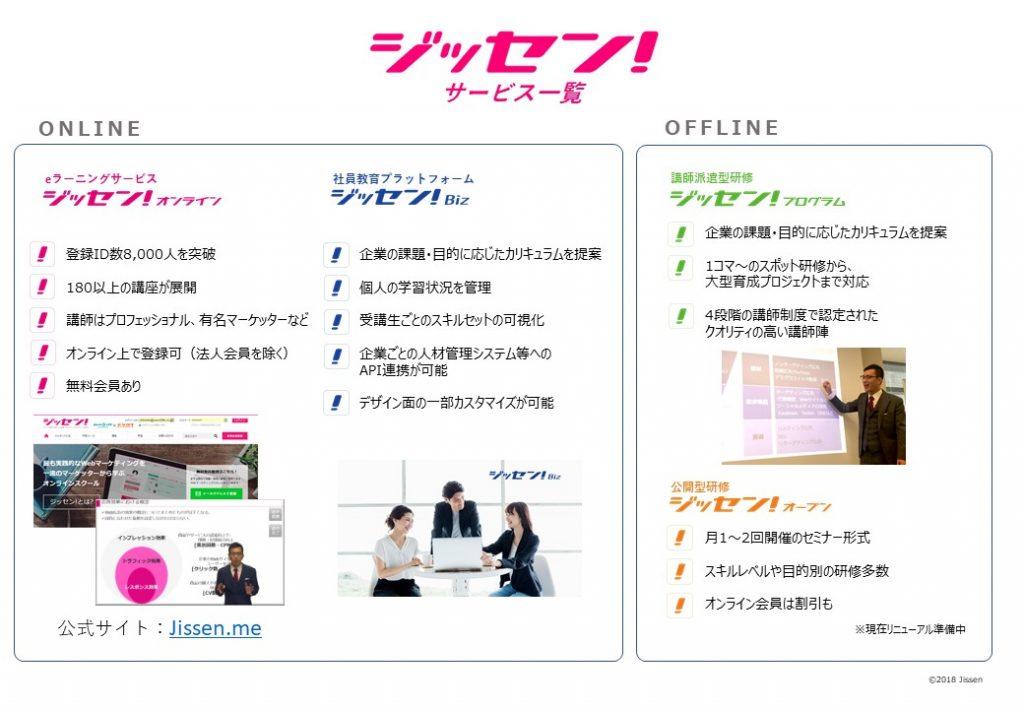 社員教育プラットフォーム「ジッセン! Biz」、人事系データシステムとの連携機能を追加