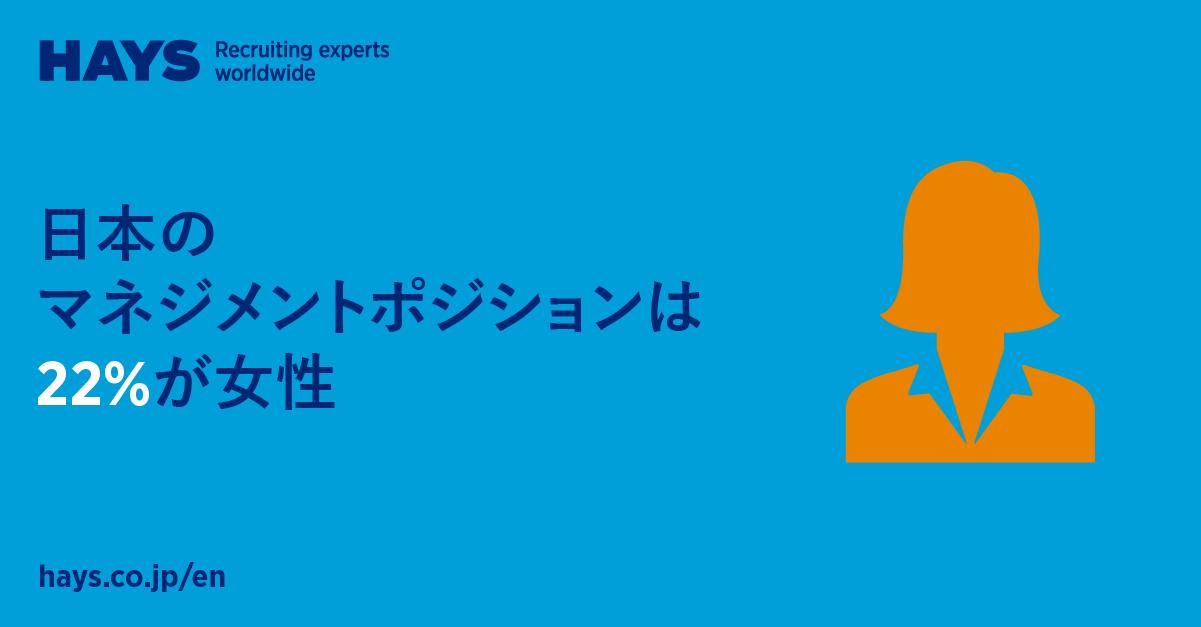 ヘイズ・ジャパン、日本における女性管理職の数は横ばい状態にあると発表