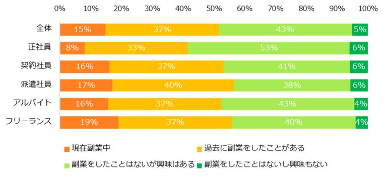 副業に関心がある人、95%。「エン派遣」、「副業」についてのアンケート調査を実施