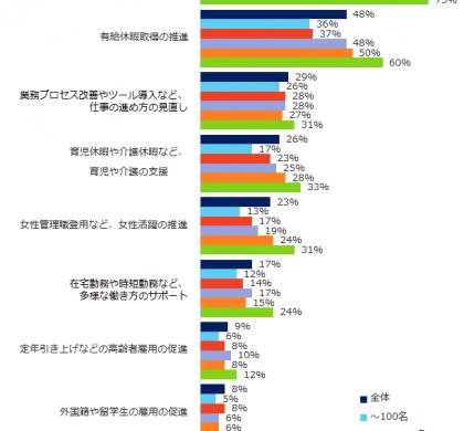 43%が「取り組んでいる」。「エン転職」、「働き方改革」アンケート調査を実施