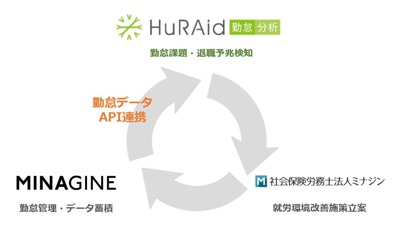 「HuRAid勤怠分析」、「MINAGINE就業管理」のミナジンと販売代理店契約を締結