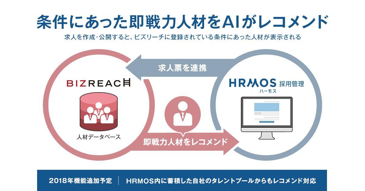 ビズリーチとHRMOS採用管理、企業向けに人材をレコメンドする機能の提供開始