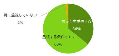 希望勤務地、「自宅から近い」が86%。「エンバイト」の「勤務地・通勤時間」調査