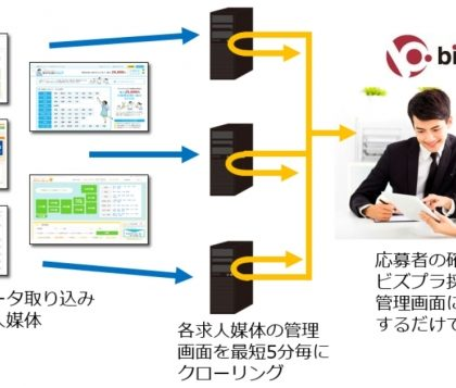 バイト・派遣特化型「bizpla採用管理」、応募者データ自動取り込み技術で特許取得