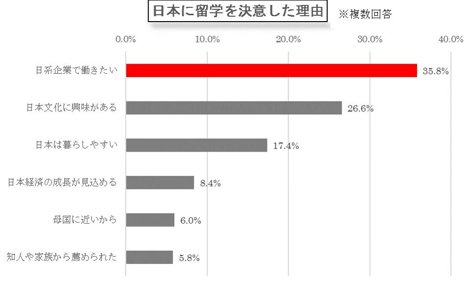 「日系企業で働きたい」。パソナ、外国籍留学生が対象の就労意識調査実施