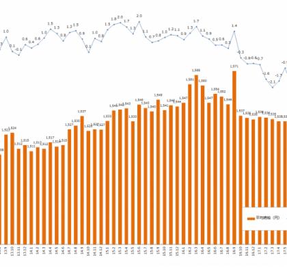 三大都市圏の平均時給、1527円。「エン派遣」、2018年2月度「派遣平均時給」発表