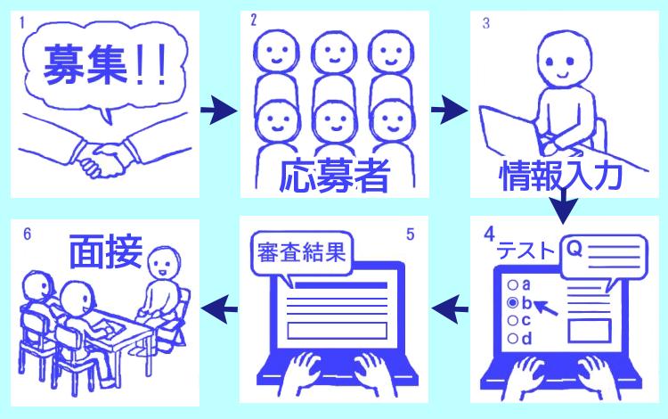 外国人採用の為の「日本語能力オンラインテスト」、4月末より提供開始