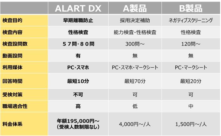 ストレスチェックデータを活用した採用支援プログラム「ALART DX」、4月販売開始