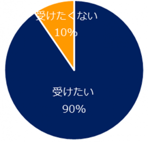90%が「受けたい」と回答。「ミドルの転職」の「リカレント教育」調査