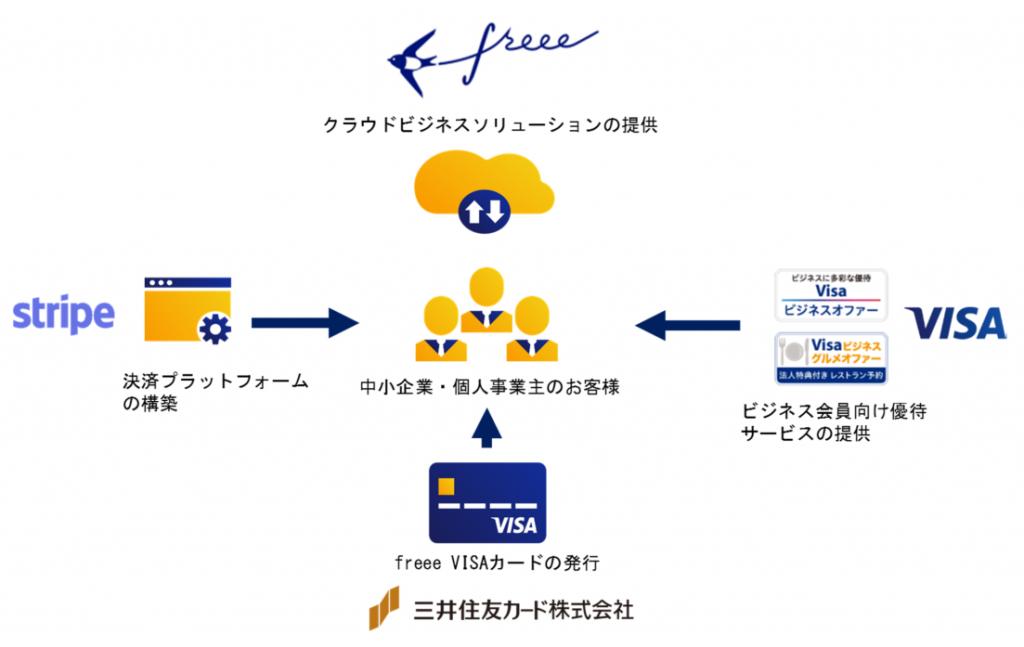 開業直後の事業主の「働き方改革」を支援。freee、「freee VISAカード」発行
