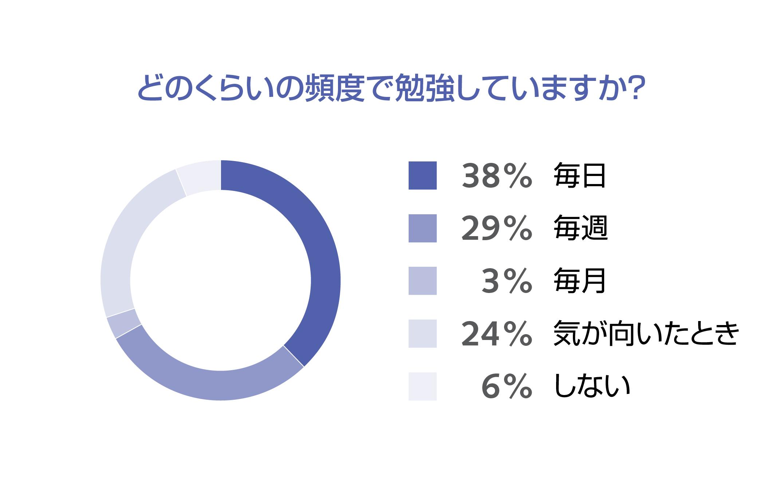 「7割が定期的に勉強」「上司の方が勉強」。グローバル人材「勉強の実態」調査