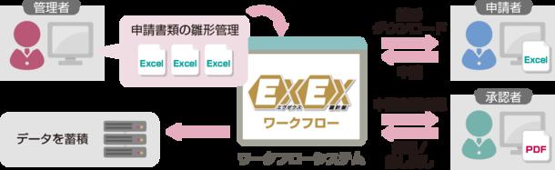見える化・見せる化・共有化を実現する業務改革パッケージ「EXEX羅針盤」、5月発売