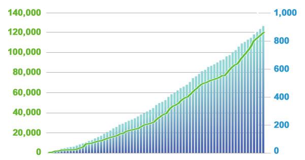 働き方改革プラットフォーム「TeamSpirit」、ユーザ企業900社・ユーザ数12万人を突破