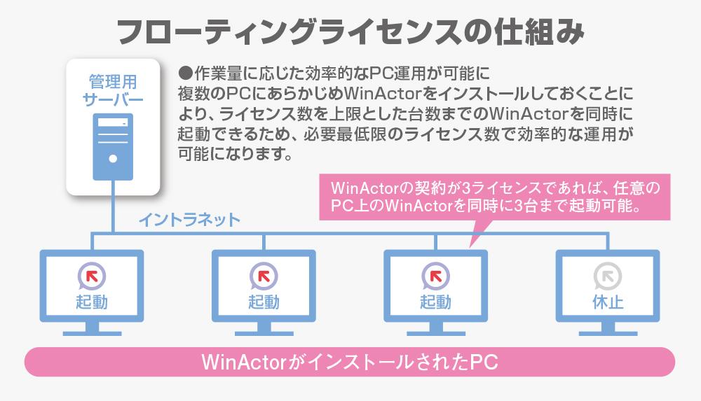 国産RPAツール「WinActor」、フローティングライセンスに対応する最新版を6月発売