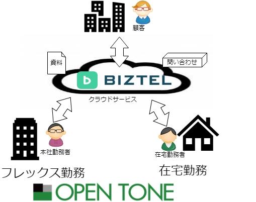 「ICタイムリコーダー」のオープントーン、コアタイムフレックス制と在宅勤務制を導入