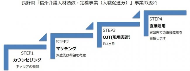 マンパワーグループ、長野県の「信州介護人材誘致・定着事業(入職促進分)」を受託