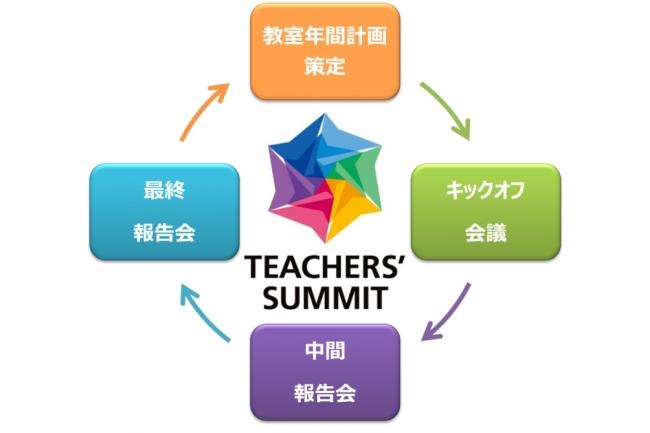 東京個別指導学院、人財育成メソッドによってアルバイト講師の数が10000名を突破