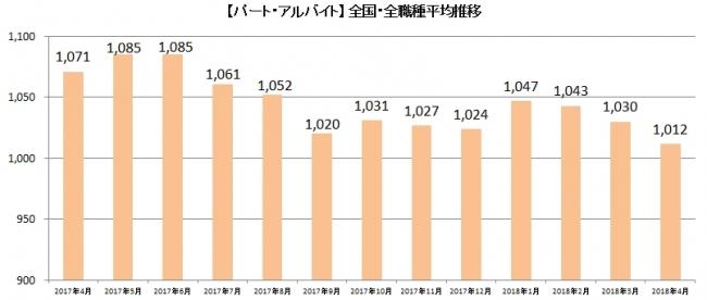 パート、1012円。派遣、1394円。「しゅふJOBパート」平均時給2018年4月分発表
