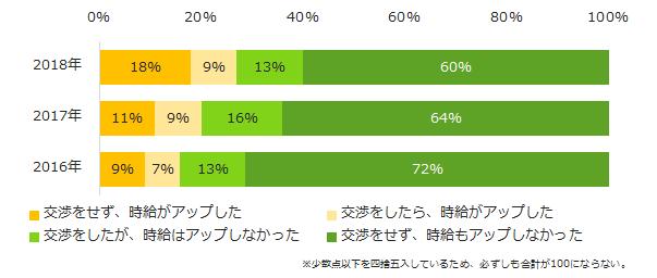 27%が「アップした」。「エン派遣」、「派遣のお給料(時給)」について調査