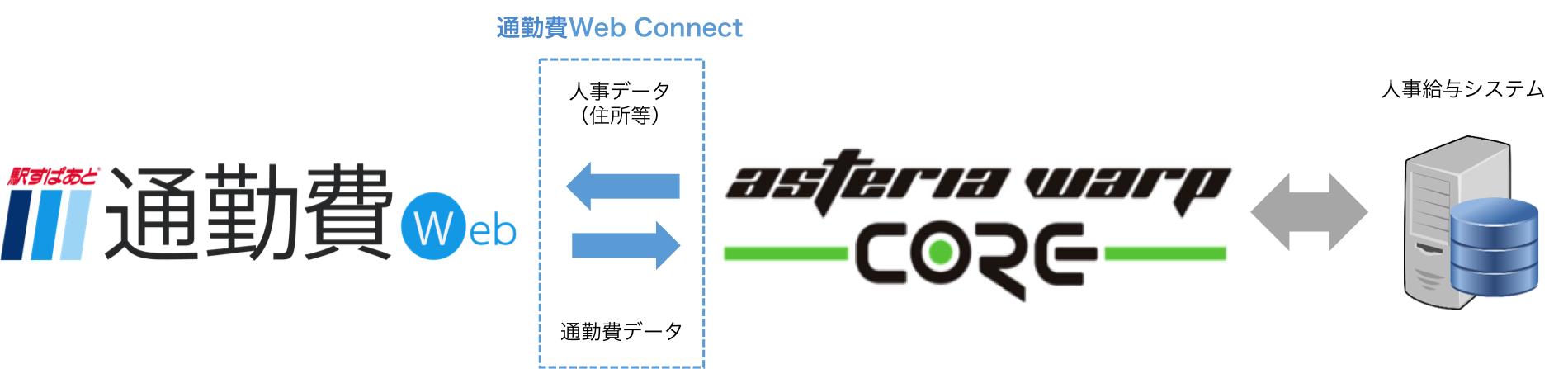 ヴァル研究所、インフォテリアと提携し「駅すぱあと 通勤費Web Connect」提供開始